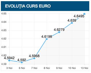 CURSUL BNR: EURO CREȘTE LA 4,6495 LEI IAR DOLARUL URCĂ LA 3,9913 LEI
